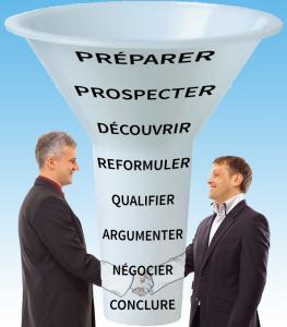 Le processus commercial représenté sous la forme d'un entonnoir en 9 phases.